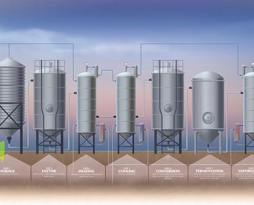 Ethanol Process